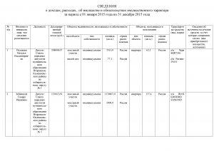Сведения о доходаах ДЕПУТАТЫ за 2015 год