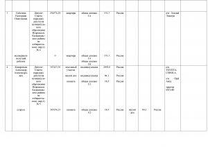 Сведения о доходаах ДЕПУТАТЫ за 2015 год(1)