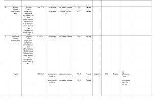 Сведения о доходаах ДЕПУТАТЫ за 2015 год(2)