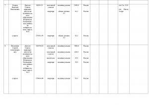 Сведения о доходаах ДЕПУТАТЫ за 2015 год(3)